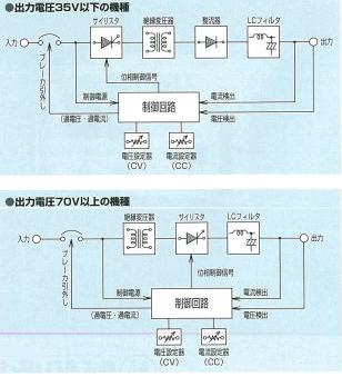 MATSUNAGA 松永SVC滑动式恒压电源